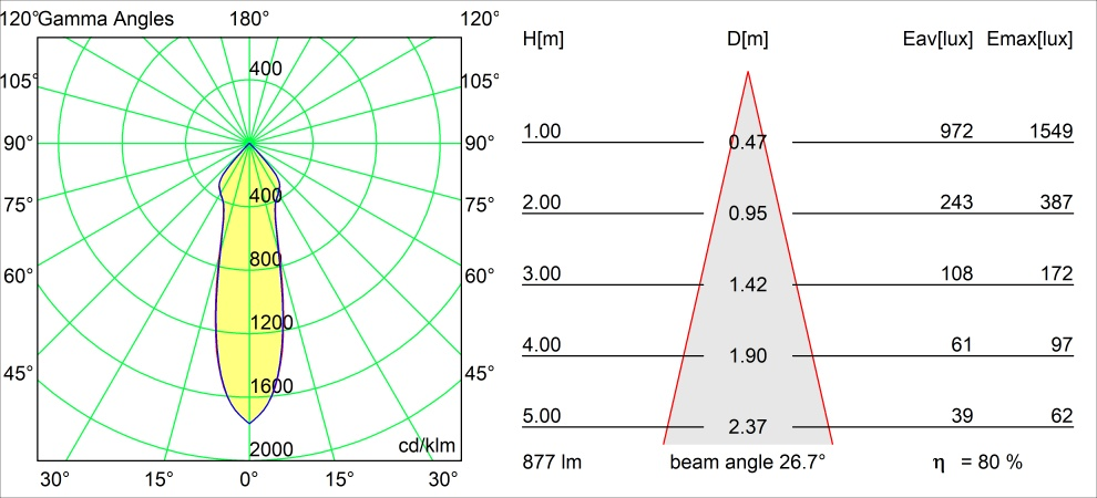Semih 61 ceiling LED 2700K Tre dim GI black struc polair diagram